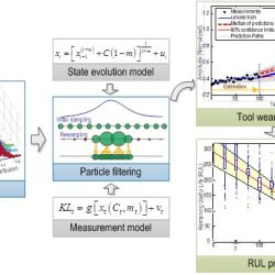 Adaptive resampling-based particle filtering for tool life prediction-Advances in Engineering