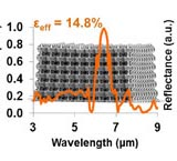 Polymer lattices as mechanically tunable 3-dimensional photonic crystals operating in the infrared. Advances in engineering