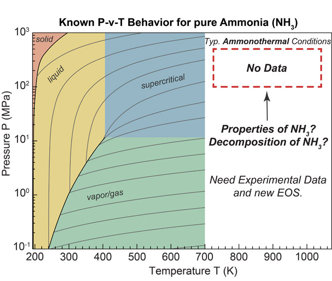 Decomposition of supercritical ammonia and modeling of supercritical ammonia-nitrogen-hydrogen solutions with applicability toward ammonothermal conditions. Advances in Engineering