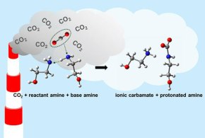 CO2 absorption mechanism in amine solvents and enhancement of CO2 capture capability in blended amine solvent