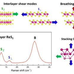 Coupling and Stacking Order of ReS2 Atomic Layers Revealed by Ultralow-Frequency Raman Spectroscopy. Advances in Engineering