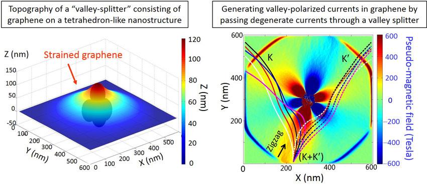 Nanoscale strain engineering of graphene and graphene-based devices- Advances in Engineering
