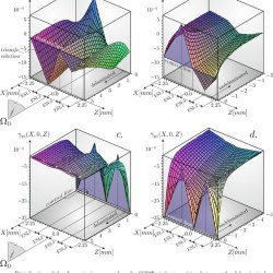 Nonsingular crack modelling in orthotropic plates by four equivalent single layers. Advances in Engineering