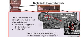 Multiscale modeling of the anisotropic transient creep response of heterogeneous single crystal SnAgCu solder-Advances in Engineering