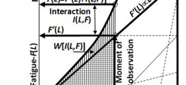 Relating fracture mechanics and fatigue lifetime prediction,Advances in Engineering
