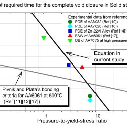 Experimental investigations on the kinetics of void shrinkage in solid state bonding of AA6061 at high temperatures and high pressures-Advances in Engineering