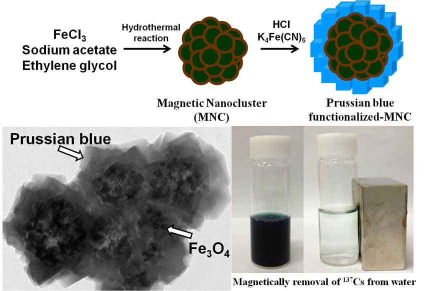 Prussian Blue Functionalized Magnetic Nanoclusters For The