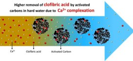 Enhanced clofibric acid removal by activated carbons: Water hardness key parameter-advances in engineering