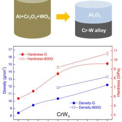 Combustion synthesis of W–Cr alloys with hierarchical microstructure and improved hardness. Advances in Engineering