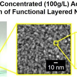Layered Double Hydroxide Nanoclusters: Aqueous, Concentrated, Stable, and Catalytically Active Colloids toward Green Chemistry. Advances in Engineering