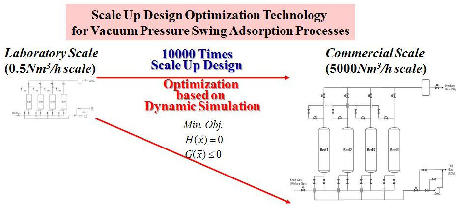 Optimization of VPSA processes to sequester CO2 - Advances
