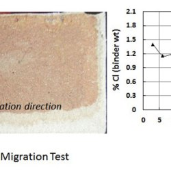 Chloride ingress in cracked and uncracked SHCC under cyclic wetting-drying exposure. Advances in Engineering