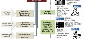 High-resolution determinant analysis of Japanese residential electricity consumption using home energy management system data. Advances in Engineering