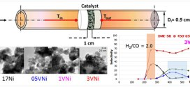 Hydrogen production by steam reforming of DME over Ni-based catalysts modified with vanadium. Advances in Engineering