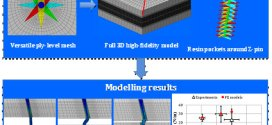 Micro-mechanical finite element analysis of Z-pins under mixed-mode loading