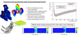 Simulation of journal bearing friction in severe mixed lubrication – Validation and effect of surface smoothing due to running-in