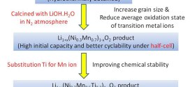 Synthesis and electrochemical characterization of Ni- and Ti-substituted Li2MnO3 positive electrode material using coprecipitation–hydrothermal–calcination method.Advances in Engineering