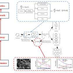 An experimental and kinetic modeling study including coke formation for catalytic pyrolysis of furfural. Advances in Engineering
