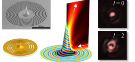 Beaming of Helical Light from Plasmonic Vortices via Adiabatically Tapered Nanotip - Advance in Engineering
