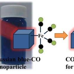 Controllable CO Release Following Near-Infrared Light-Induced Cleavage of Iron Carbonyl Derivatized Prussian Blue Nanoparticles for CO-Assisted Synergistic Treatment. Advances in Engineering