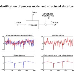 System identification in the presence of trends and outliers using sparse optimization. Advances in Engineering
