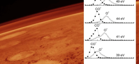 The escape of O+ ions from the atmosphere: an explanation of the observed ion density profiles on Mars