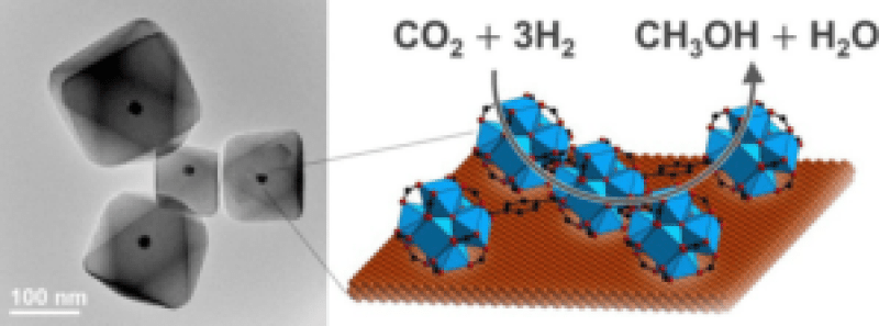 Copper Nnanocrystals Encapsulated in Zr-based Metal-Organic Frameworks for Highly Selective CO2 Hydrogenation to Methanol - Advances in Engineering