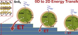 Non radiative Energy Transfer Individual CdSe ZnS Quantum Dots to Single-Layer Few-Layer Tin Disulfide -Advances in Engineering