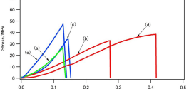 Crystallization of Hydroxyapatite in Phosphorylated Poly (Vinyl Alcohol) as a Synthetic Route to Tough Mechanical Hybrid Materials f1- Advances in Engineering