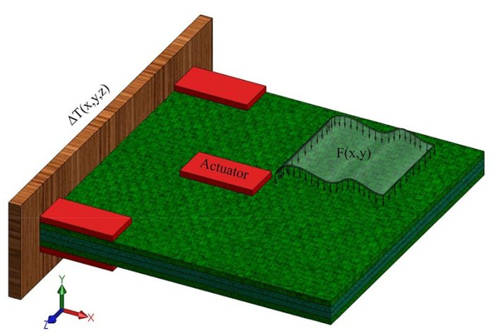 explicit solution for static shape control of smart laminated cantilever piezo-composite-hybrid plates/beams (Advances in Engineering)