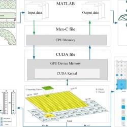 GPU parallel strategy for parameterized LSM-based topology optimization using isogeometric analysis - advances in engineering