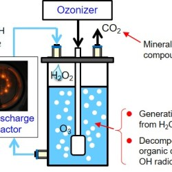 Study of optimal parameters of the H2O2O3 method for the decomposition of acetic acid - advances in engineering