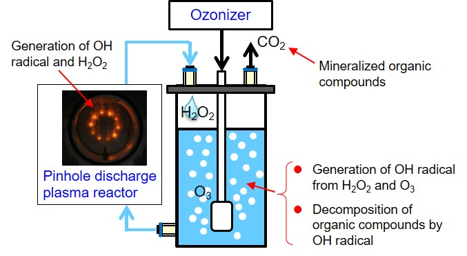 Optimal parameters of H2O2/O3 method for decomposition of acetic acid
