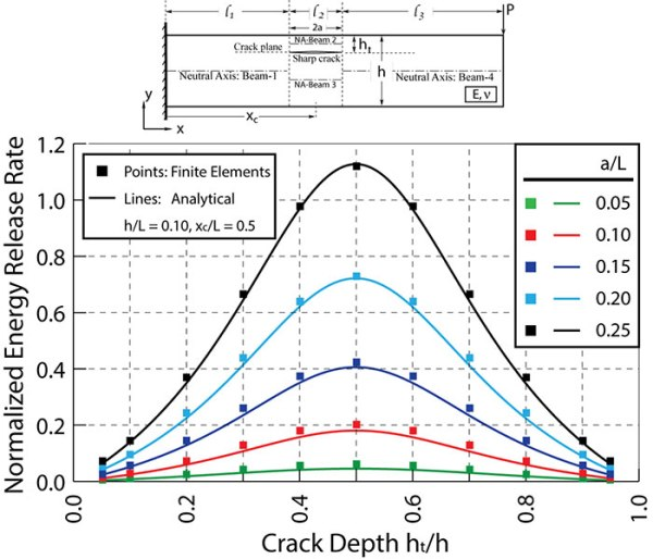 A J-integral approach in characterizing mechanics of a horizontal crack embedded in a cantilever beam under an end transverse force -Advances in Engineering