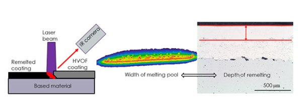 Diagnostic of laser remelting of high velocity oxygen fuel sprayed Stellite coatings using an infrared camera - Advances in Engineering