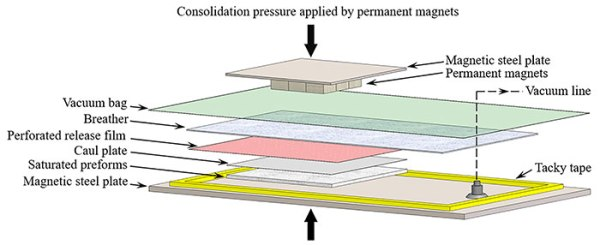 Application of magnetic pressure to consolidate the wet lay-up/vacuum bag composites.