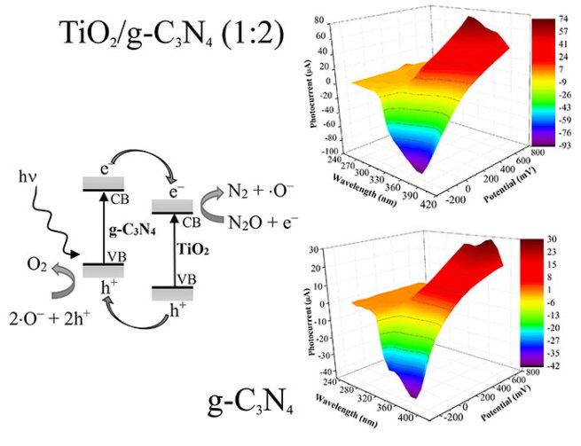 Photocatalytic Decomposition of N2O over TiO2/g-C3N4 Photocatalysts Heterojunction - Advances in Engineering
