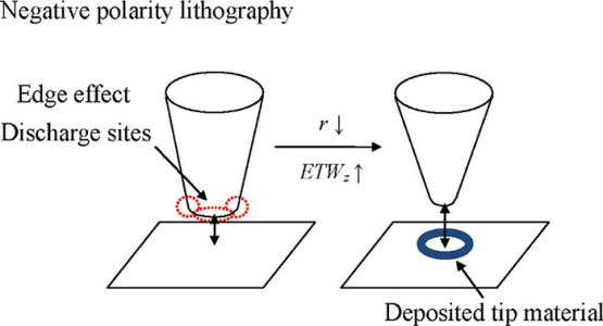 nanoscale STM electric discharge lithography of the bulk HOPG surface
