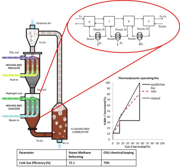 Cold gas efficiency enhancement in a chemical looping combustion system using staged H2 separation approach