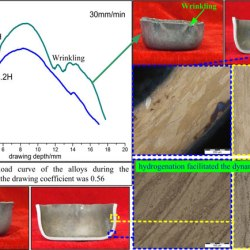 Hydrogen-Induced Improvement of the Cylindrical Drawing Properties of a Ti-22Al-25Nb Alloy-Advances in Engineering