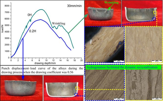 Hydrogen-Induced Improvement of Cylindrical Drawing Properties of a Ti–22Al–25Nb Alloy-Advances in Engineering
