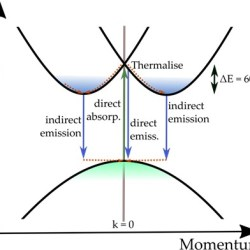 Indirect to direct bandgap transition in methylammonium lead halide perovskite- Advances in Engineering