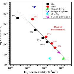 Versatile 2D stanene-based membrane for hydrogen purification- Advances in Engineering
