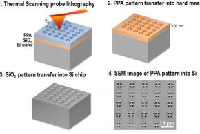High-aspect ratio nanopatterning via combined thermal scanning probe lithography and dry etching