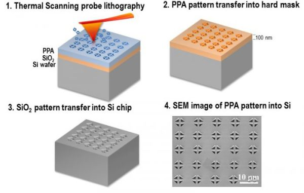 High-aspect ratio nanopatterning via combined thermal scanning probe lithography and dry etching- Advances in Engineering