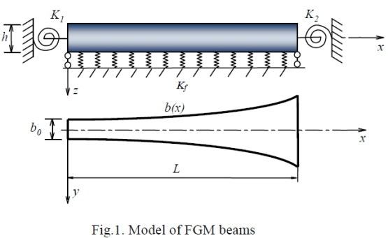 Effect of Random Material Properties on the Variability of Natural Frequency of Functionally Graded Beam- Advances in Engineering