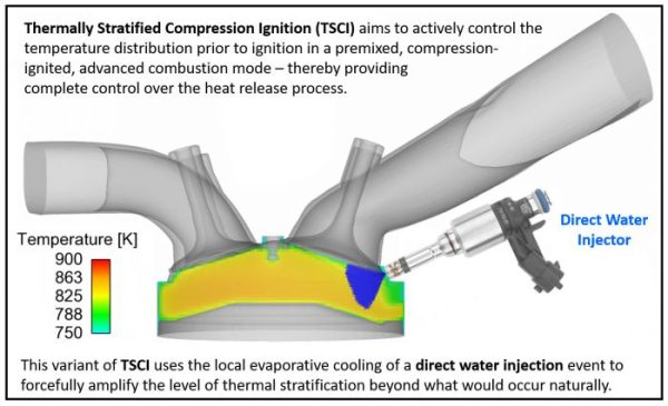 Thermally Stratified Compression Ignition: A new advanced low temperature combustion mode with load flexibility- Advances in Engineering