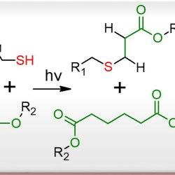 Thiol-Ene versus Binary Thiol-Acrylate Chemistry- Advances in Engineering