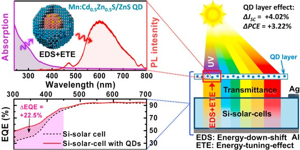 Enhanced efficiency and current density of solar cells via energy-down-shift having energy-tuning-effect of highly UV-light-harvesting Mn2+-doped quantum dots- Advances in Engineering