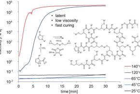 Protected N-heterocyclic carbenes as latent organocatalysts for low-temperature curing of anhydride-hardened epoxy resins